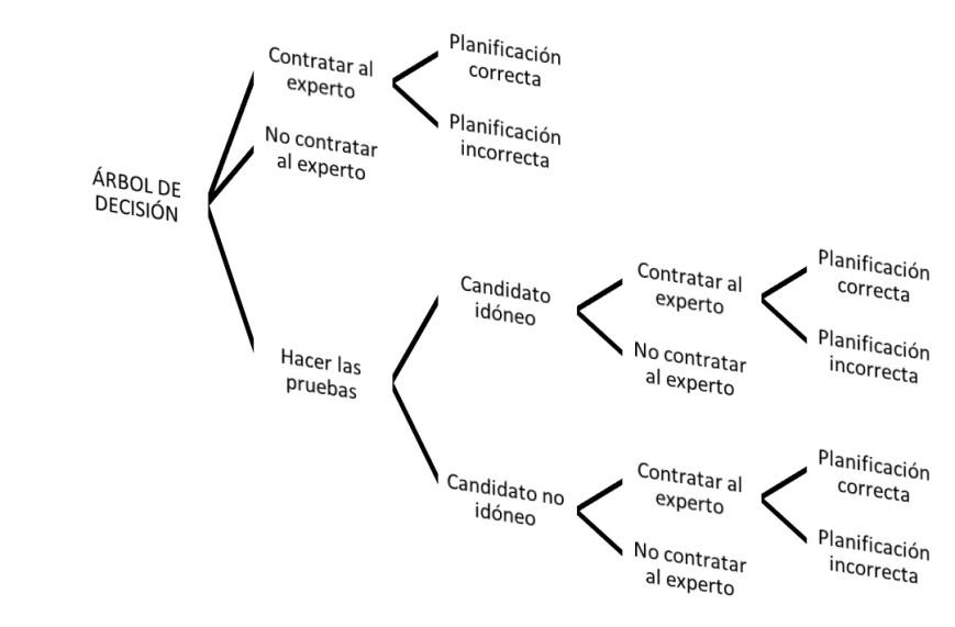 CREAR ARBOL DE DECISIÓN CON SMARTART Y VBA1