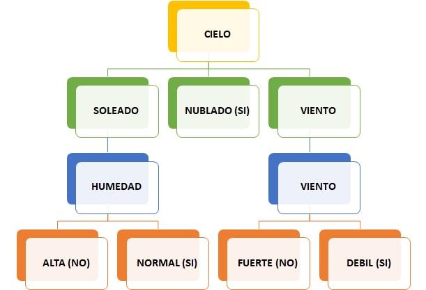GENERANDO UN ALGORITMO ID3 EN VBA3